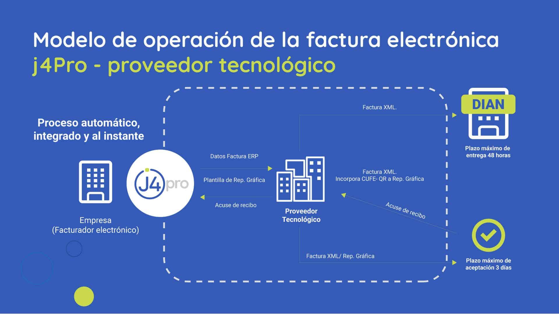 Modelo operación factura electronica j4pro